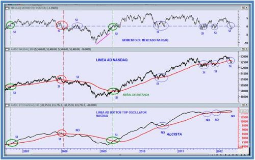 NASDAQ 1 06 12