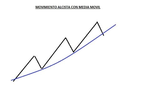 movimiento alcista con media movil
